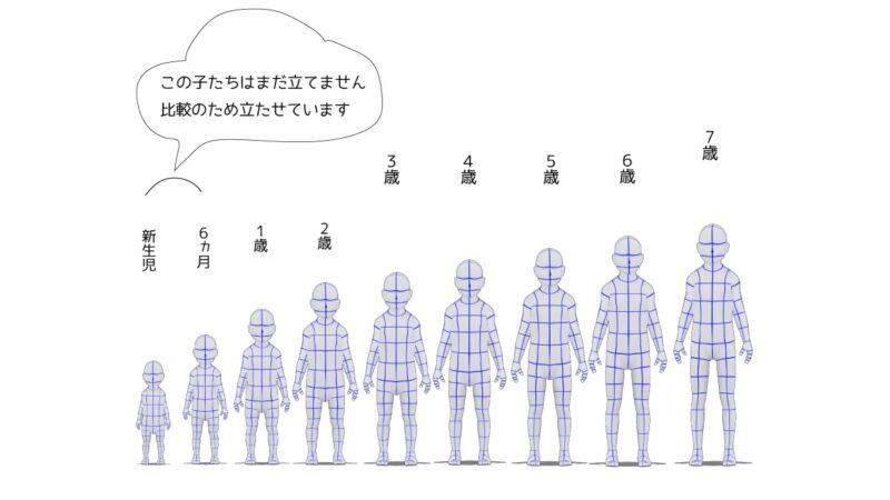 新生児から7歳までの身長比較